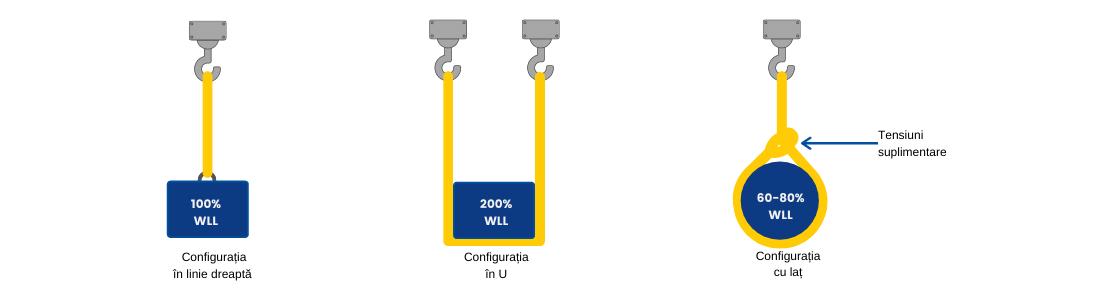 Configurația cu laț reduce rezistența cu 20-40%