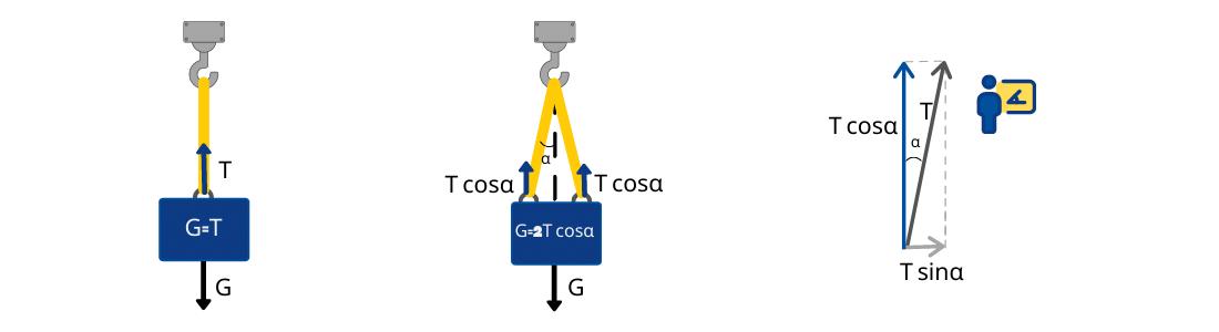 Capacitatea chingii este redusă cu factorul de reducere f = cosa
